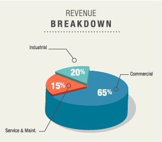 revenue_breakdown