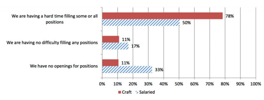 plumber shortage survey